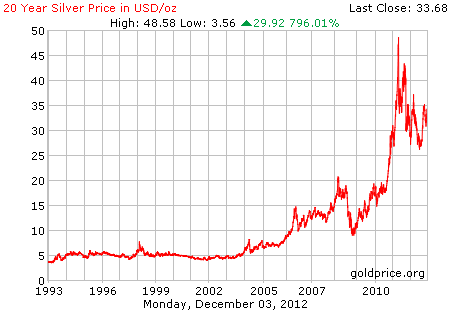 20 Year Silver Price
