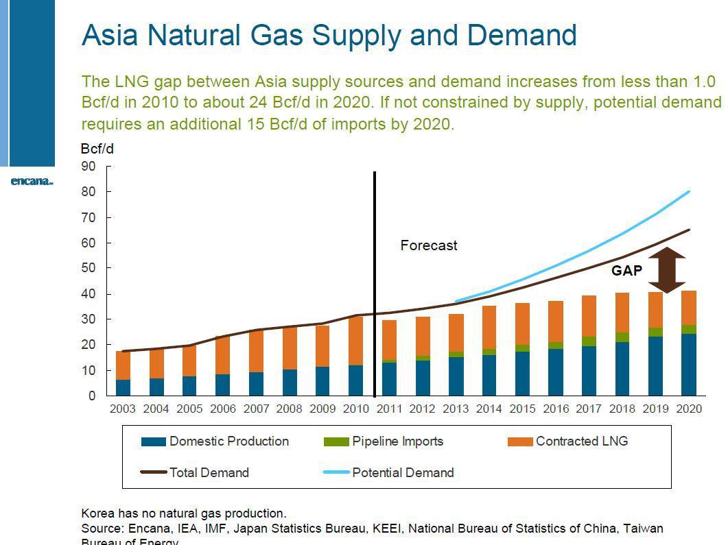 Natural Gas Pipeline Cost Per Inch Mile