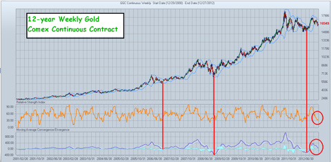 12-yr Weekly Gold - Comex Continuous Contract