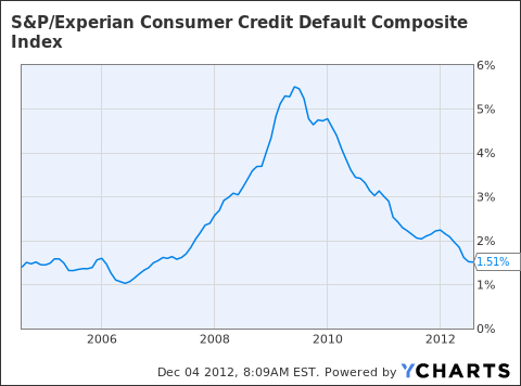 S&P/Experian Consumer Credit Default Composite Index Chart
