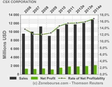 CSX Corporation : Income Statement Evolution