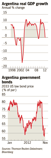 argentina GDP growth and government bonds graphs
