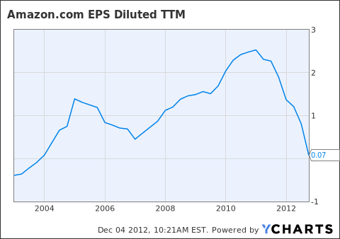 AMZN EPS Diluted TTM Chart