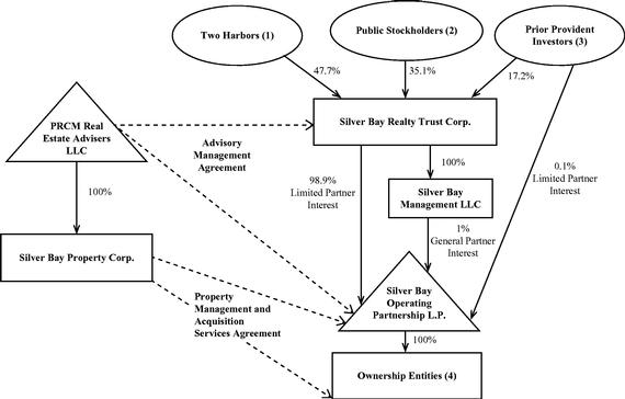 Trusts Owning Uk Property