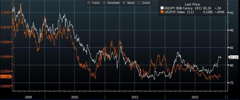 USD/JPY vs 2 year interest rate differentials