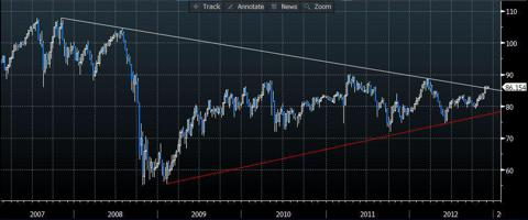 AUD/JPY weekly chart for 5 years (source:Bloomberg)