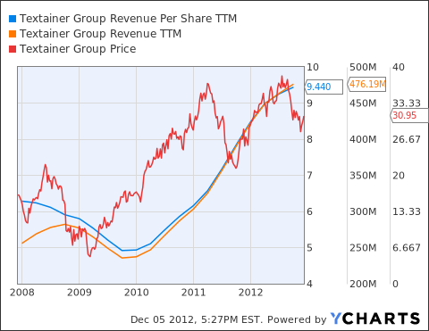 TGH Revenue Per Share TTM Chart