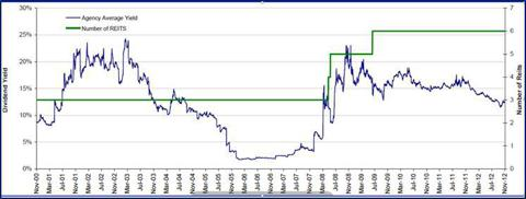 Agency Mortgage REIT Historical Dividend Yield, 2000-2012