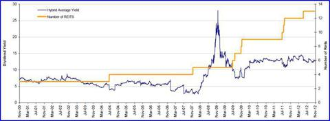 Hybrid Mortgage REIT Historical Dividend Yield, 2000-2012