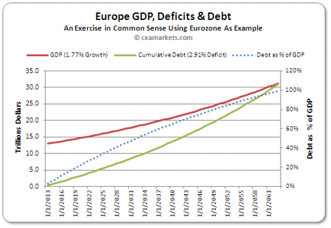 Europe GDP, Deficits &amp; Debt