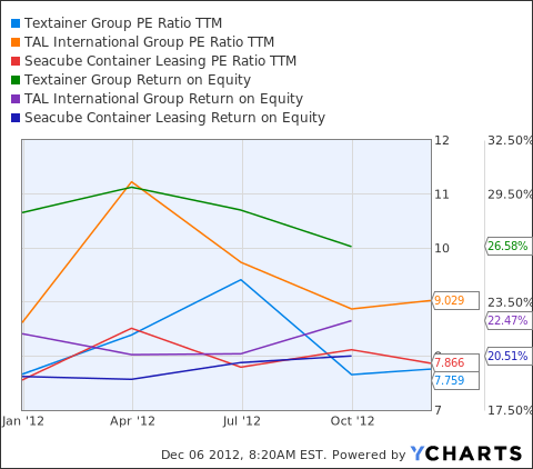 TGH PE Ratio TTM Chart