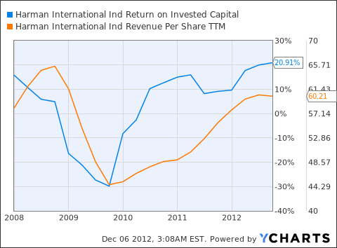 HAR Return on Invested Capital Chart
