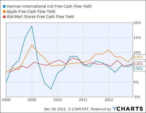 HAR Free Cash Flow Yield Chart