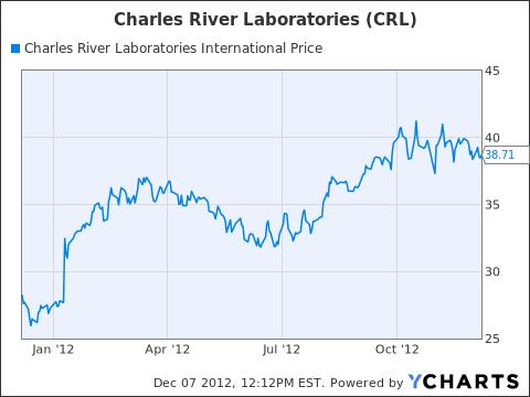 CRL Chart