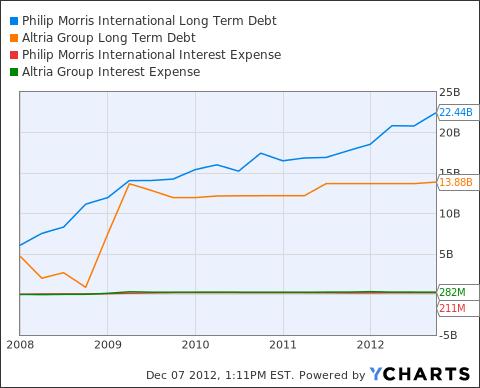 PM Long Term Debt Chart