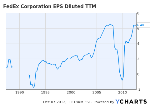FDX EPS Diluted TTM Chart
