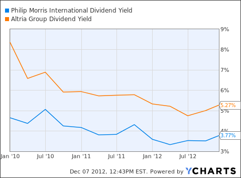 PM Dividend Yield Chart