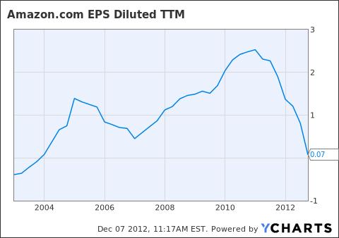 AMZN EPS Diluted TTM Chart