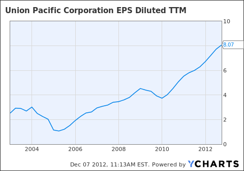 UNP EPS Diluted TTM Chart