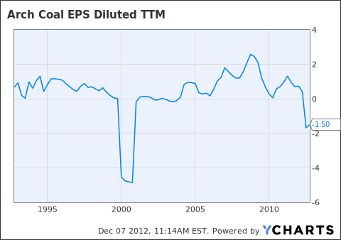 ACI EPS Diluted TTM Chart