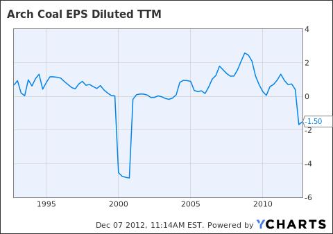 ACI EPS Diluted TTM Chart
