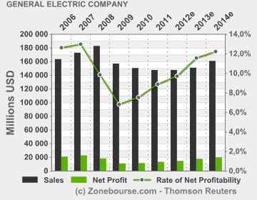 General Electric Company : Income Statement Evolution