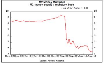 bernake chart Ben Bernanke and the Implications of The Great Monetary Hail Mary