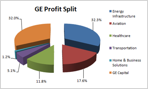 General Electric A Sleeping Giant Poised To Double