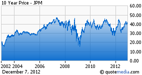 JP Morgan Has Provided Anything but Safety in Recent Years