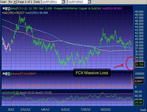 FCX 1 Yr. Chart