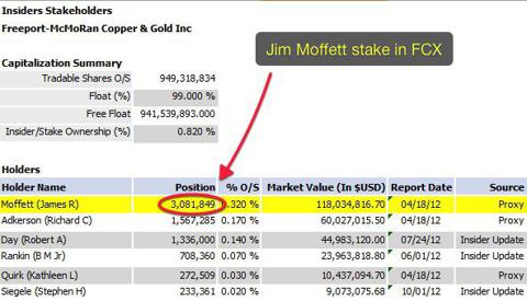 Moffett Ownership in FCX (Reuters)