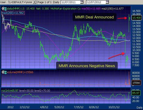 MMR 1 Yr. Chart