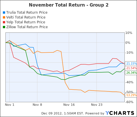 TRLA Total Return Price Chart