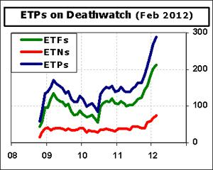 ETF-Deathwatch-Cnt-2012-02