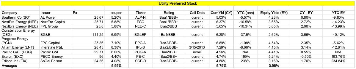 Exelon preferred stock