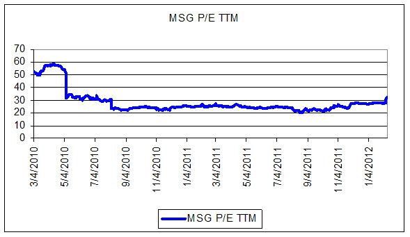 MSG Price Earnings TTM