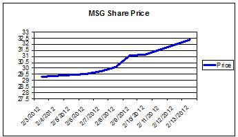 MSG Share Price