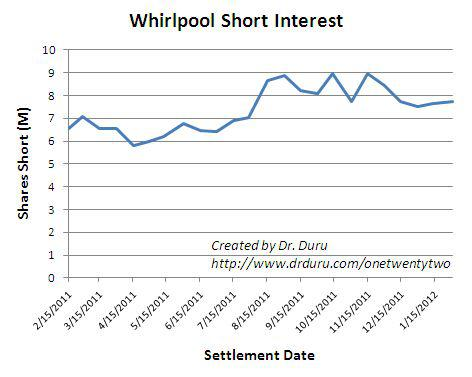 Short interest in WHR is down but remains high