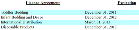 Crown Crafts, Inc - License Agreements and Expirations, from Fiscal 2011 10-K