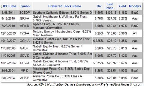 Top 10 Tax-Advantaged Preferred Stocks