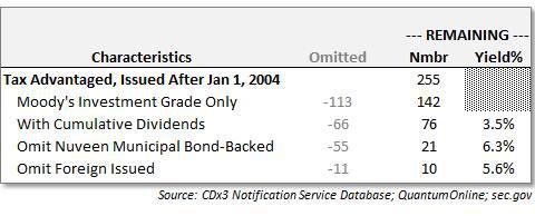 Decomposition of Tax-Advantaged Preferred Stocks