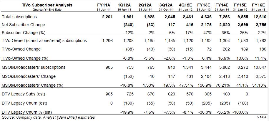 TiVo Subscriber Analysis