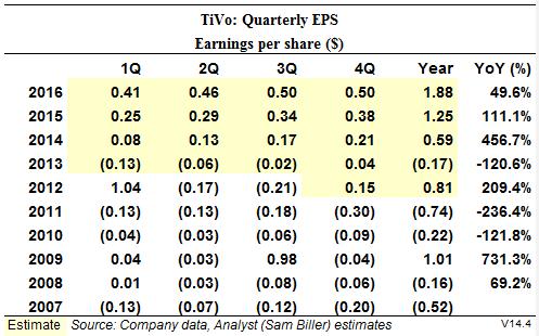 TiVo Quarterly EPS Estimates