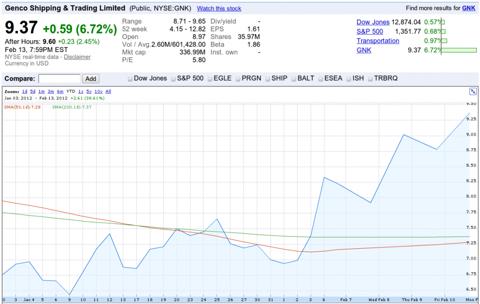 Genco Shipping & Trading Chart