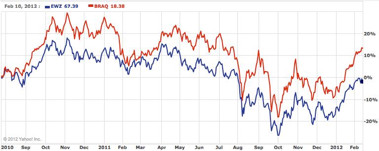 BRAQ has crushed the broad based Brazil ETF. EWZ.