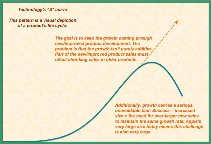Technology S curve graph