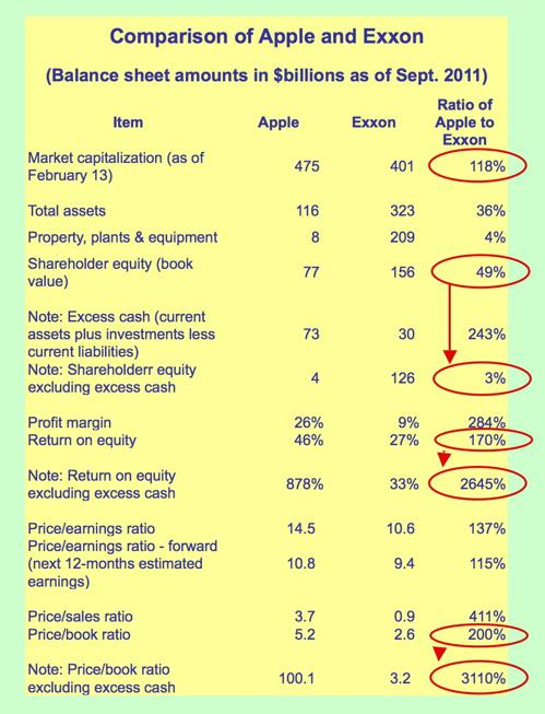 Table comparing Apple and Exxon
