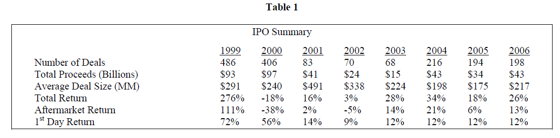 thesis on ipo impact Essays on venture capital and initial public offerings this thesis consists of length of the venture capital incubation period and its impact on the ipo.