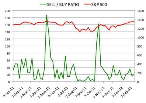Insider Sell Buy Ratio February 17, 2012