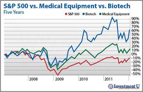 Healthcare Stocks: 5 year chart